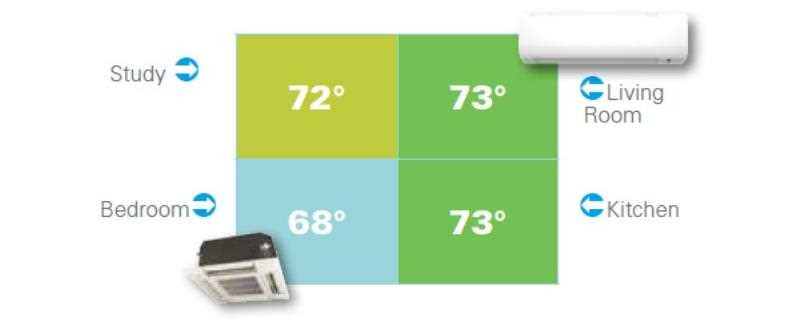 Multi-zone Ductless